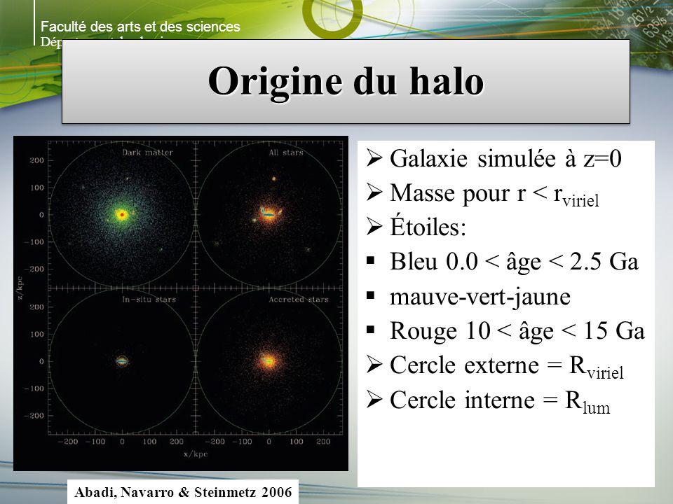 Faculté des arts et des sciences Département de physique Origine du halo Galaxie simulée à z=0 Masse pour r < r viriel Étoiles: Bleu 0.0 < âge < 2.5 Ga mauve-vert-jaune Rouge 10 < âge < 15 Ga Cercle externe = R viriel Cercle interne = R lum Abadi, Navarro & Steinmetz 2006