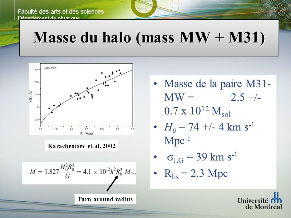 Faculté des arts et des sciences Département de physique Masse du halo (mass MW + M31) Masse de la paire M31- MW = 2.5 +/- 0.7 x 10 12 M sol H 0 = 74 +/- 4 km s -1 Mpc -1 LG = 39 km s -1 R bs = 2.3 Mpc Turn-around radius Karachentsev et al.
