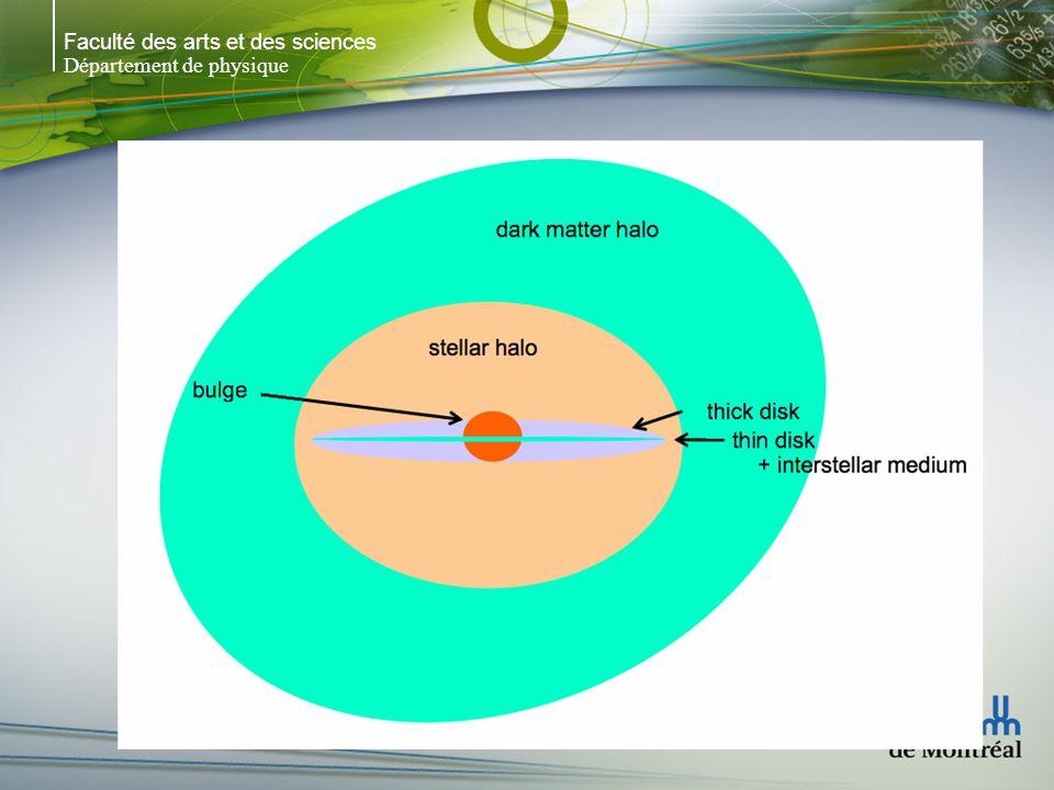 Faculté des arts et des sciences Département de physique Dans des situations galactiques, T R >> age Ex: dans lenvironnement du Soleil: m = 1 n = 0.1 pc -3 v = 20 km s -1 Donc, T R = 5 x 10 12 années >> age de lUnivers Ex: dans le centre dune spirale (MW) n = 10 4 pc -3 v = 200 km s -1 Donc, T R = 5 x 10 11 années > age du disque Mais, dans le centre des amas globulaires où les densités sont beaucoup plus grandes, 10 7 < T R < 5 x 10 9 années, de sorte que les rencontres peuvent avoir un effet sur lévolution dynamique