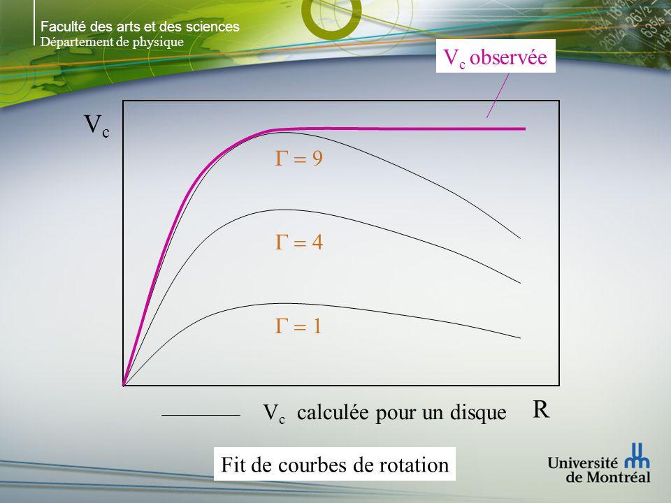 Faculté des arts et des sciences Département de physique VcVc R V c observée V c calculée pour un disque Fit de courbes de rotation