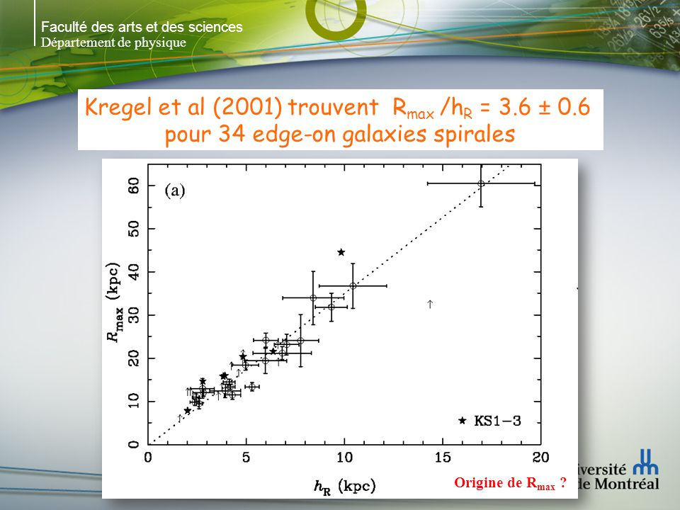 Faculté des arts et des sciences Département de physique Kregel et al (2001) trouvent R max /h R = 3.6 ± 0.6 pour 34 edge-on galaxies spirales Origine