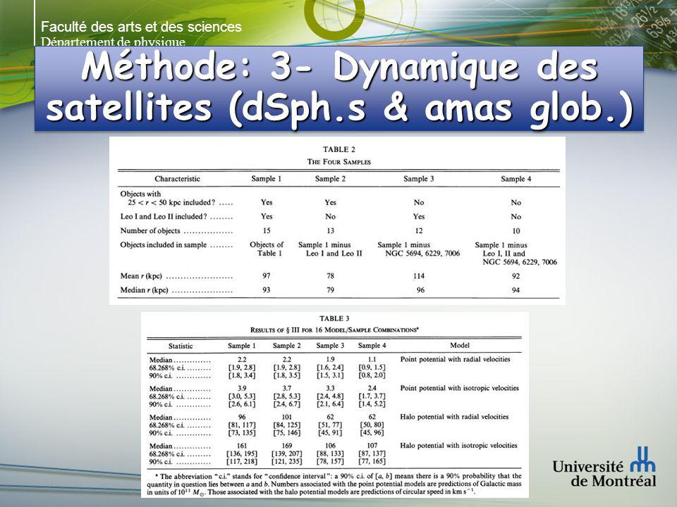 Faculté des arts et des sciences Département de physique Méthode: 3- Dynamique des satellites (dSph.s & amas glob.)