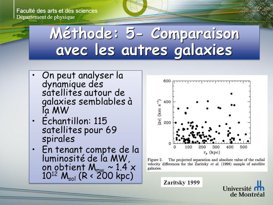 Faculté des arts et des sciences Département de physique Méthode: 5- Comparaison avec les autres galaxies On peut analyser la dynamique des satellites autour de galaxies semblables à la MW Échantillon: 115 satellites pour 69 spirales En tenant compte de la luminosité de la MW, on obtient M mw ~ 1.4 x 10 12 M sol (R < 200 kpc) On peut analyser la dynamique des satellites autour de galaxies semblables à la MW Échantillon: 115 satellites pour 69 spirales En tenant compte de la luminosité de la MW, on obtient M mw ~ 1.4 x 10 12 M sol (R < 200 kpc) Zaritsky 1999