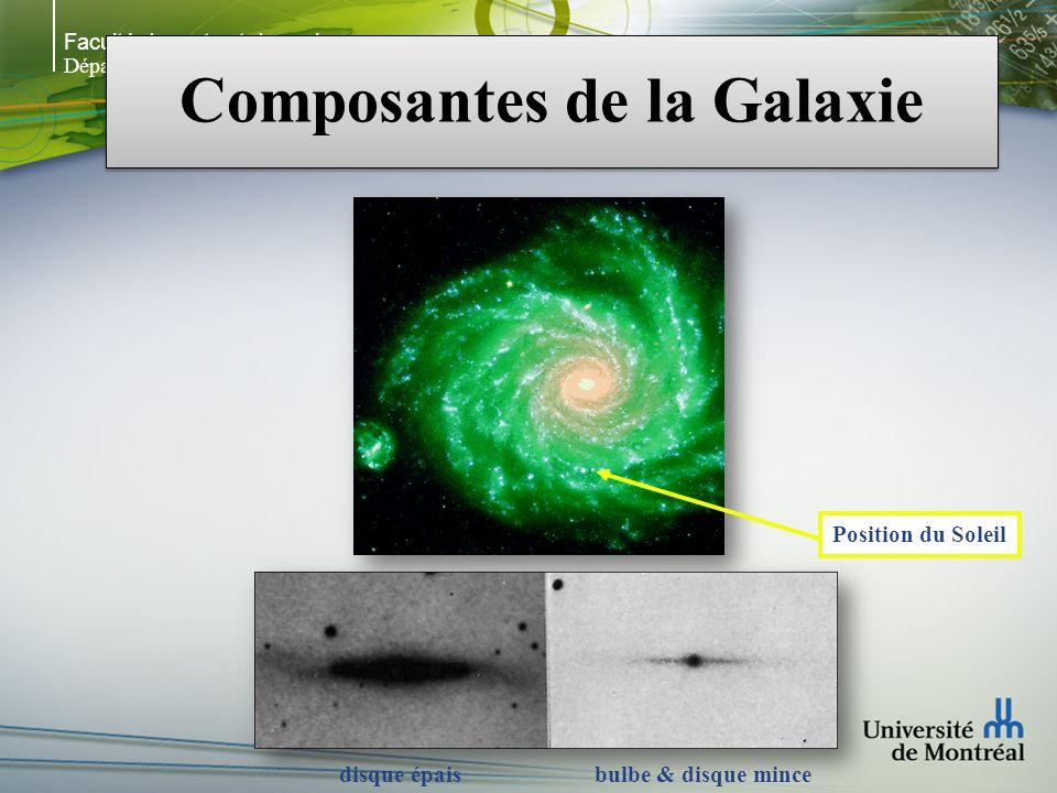 Faculté des arts et des sciences Département de physique Composantes de la Galaxie Position du Soleil bulbe & disque mincedisque épais
