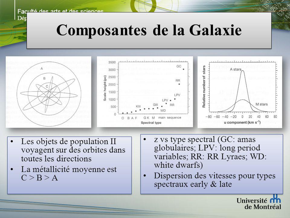 Faculté des arts et des sciences Département de physique Composantes de la Galaxie Les objets de population II voyagent sur des orbites dans toutes les directions La métallicité moyenne est C > B > A Les objets de population II voyagent sur des orbites dans toutes les directions La métallicité moyenne est C > B > A z vs type spectral (GC: amas globulaires; LPV: long period variables; RR: RR Lyraes; WD: white dwarfs) Dispersion des vitesses pour types spectraux early & late z vs type spectral (GC: amas globulaires; LPV: long period variables; RR: RR Lyraes; WD: white dwarfs) Dispersion des vitesses pour types spectraux early & late
