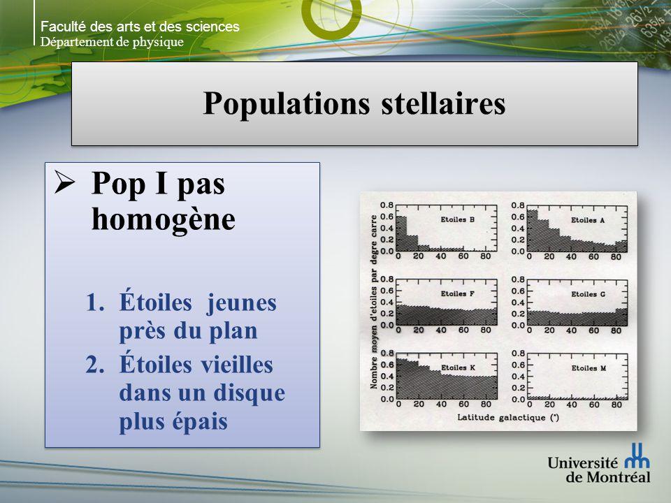 Faculté des arts et des sciences Département de physique Populations stellaires Pop I pas homogène Étoiles jeunes près du plan Étoiles vieilles dans un disque plus épais Pop I pas homogène Étoiles jeunes près du plan Étoiles vieilles dans un disque plus épais