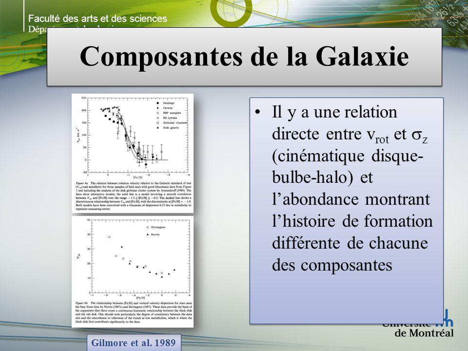 Faculté des arts et des sciences Département de physique Composantes de la Galaxie Il y a une relation directe entre v rot et z (cinématique disque- bulbe-halo) et labondance montrant lhistoire de formation différente de chacune des composantes Gilmore et al.