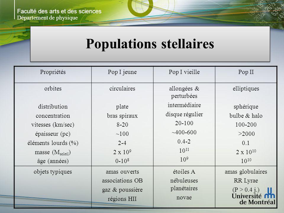 Faculté des arts et des sciences Département de physique Populations stellaires PropriétésPop I jeunePop I vieillePop II orbites distribution concentration vitesses (km/sec) épaisseur (pc) éléments lourds (%) masse (M soleil ) âge (années) circulaires plate bras spiraux 8-20 ~100 2-4 2 x 10 9 0-10 8 allongées & perturbées intermédiaire disque régulier 20-100 ~400-600 0.4-2 10 11 10 9 elliptiques sphérique bulbe & halo 100-200 >2000 0.1 2 x 10 1010 objets typiquesamas ouverts associations OB gaz & poussière régions HII étoiles A nébuleuses planétaires novae amas globulaires RR Lyrae (P > 0.4 j.)