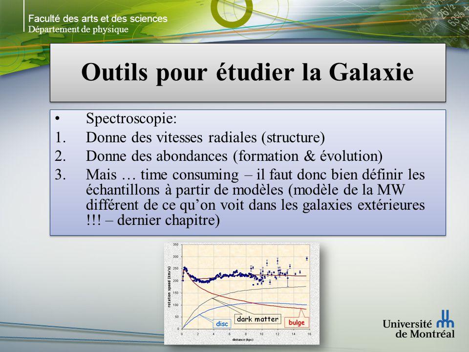 Faculté des arts et des sciences Département de physique Outils pour étudier la Galaxie Spectroscopie: 1.Donne des vitesses radiales (structure) 2.Donne des abondances (formation & évolution) 3.Mais … time consuming – il faut donc bien définir les échantillons à partir de modèles (modèle de la MW différent de ce quon voit dans les galaxies extérieures !!.