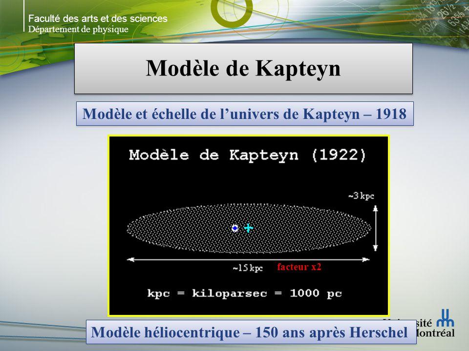 Faculté des arts et des sciences Département de physique Modèle de Kapteyn Modèle et échelle de lunivers de Kapteyn – 1918 Modèle héliocentrique – 150 ans après Herschel facteur x2
