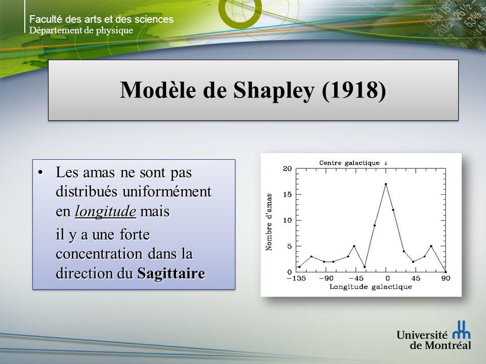Faculté des arts et des sciences Département de physique Modèle de Shapley (1918) Les amas sont distribués uniformément en latitude, cest-à-dire de chaque côté du plan de la Galaxie