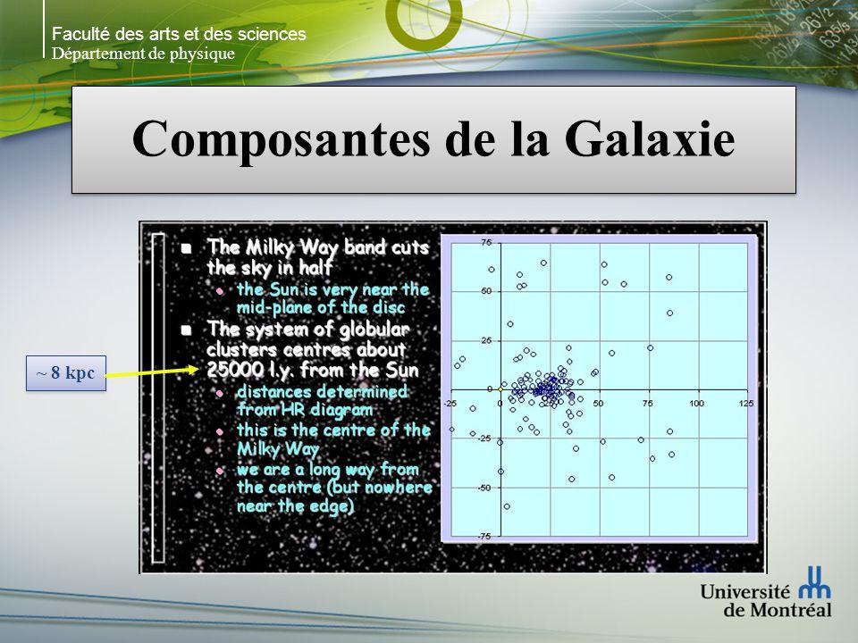 Faculté des arts et des sciences Département de physique Composantes de la Galaxie ~ 8 kpc