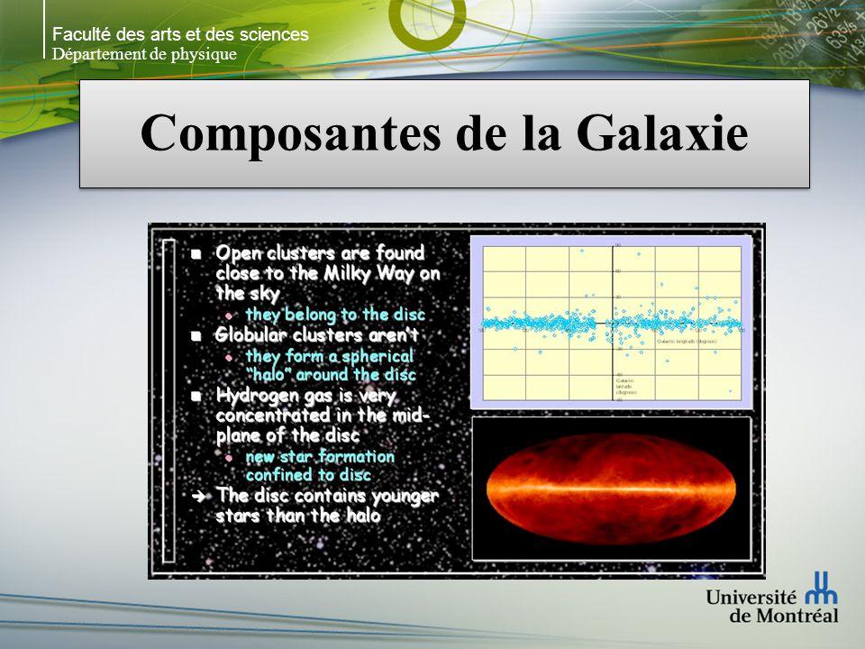 Faculté des arts et des sciences Département de physique Formation & évolution de la Galaxie Des observations récentes suggèrent que la MW sest formée par lagrégation détoiles et de gaz provenant dun réservoir de petites galaxies formées précédemment (amoncellement hiérarchique) Ce modèle a supplanté le modèle de leffondrement monolithique rapide (10 8 a.) (Eggen, Lynden-Bell & Sandage 1962) Des observations récentes suggèrent que la MW sest formée par lagrégation détoiles et de gaz provenant dun réservoir de petites galaxies formées précédemment (amoncellement hiérarchique) Ce modèle a supplanté le modèle de leffondrement monolithique rapide (10 8 a.) (Eggen, Lynden-Bell & Sandage 1962) Début du processus ~12 x 10 9 années 2 lignes dévolution: 1)Une dans le halo et le bulbe tournant lentement 2)Une dans le disque tournant rapidement Âge du disque ~ 10 x 10 9 années Début du processus ~12 x 10 9 années 2 lignes dévolution: 1)Une dans le halo et le bulbe tournant lentement 2)Une dans le disque tournant rapidement Âge du disque ~ 10 x 10 9 années
