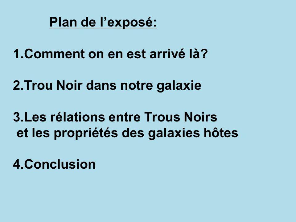 Plan de lexposé: 1.Comment on en est arrivé là? 2.Trou Noir dans notre galaxie 3.Les rélations entre Trous Noirs et les propriétés des galaxies hôtes