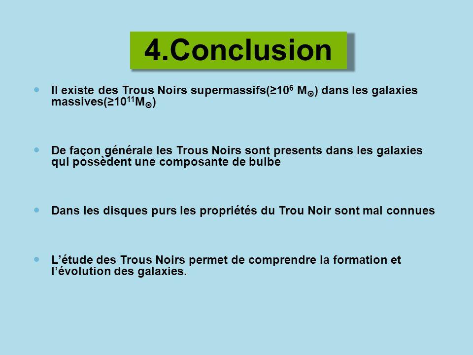 4.Conclusion Il existe des Trous Noirs supermassifs(10 6 M ) dans les galaxies massives(10 11 M ) De façon générale les Trous Noirs sont presents dans