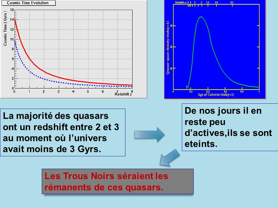 La majorité des quasars ont un redshift entre 2 et 3 au moment où lunivers avait moins de 3 Gyrs. De nos jours il en reste peu dactives,ils se sont et