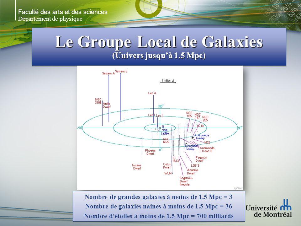 Faculté des arts et des sciences Département de physique Le Groupe Local de Galaxies (Univers jusquà 1.5 Mpc) Nombre de grandes galaxies à moins de 1.