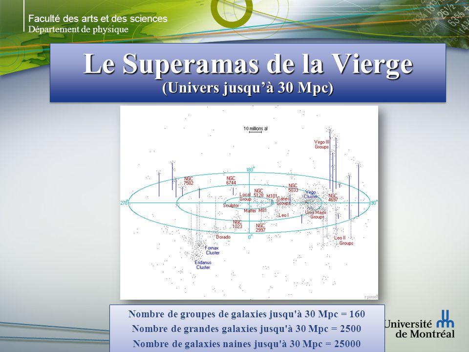 Faculté des arts et des sciences Département de physique Le Superamas de la Vierge (Univers jusquà 30 Mpc) Nombre de groupes de galaxies jusqu'à 30 Mp