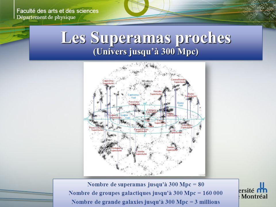 Faculté des arts et des sciences Département de physique Les Superamas proches (Univers jusquà 300 Mpc) Nombre de superamas jusqu'à 300 Mpc = 80 Nombr
