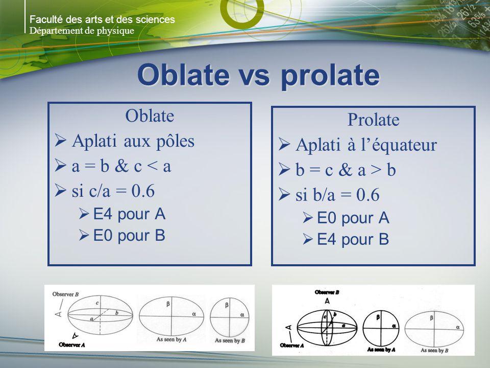 Faculté des arts et des sciences Département de physique Oblate vs prolate Oblate Aplati aux pôles a = b & c < a si c/a = 0.6 E4 pour A E0 pour B Prolate Aplati à léquateur b = c & a > b si b/a = 0.6 E0 pour A E4 pour B