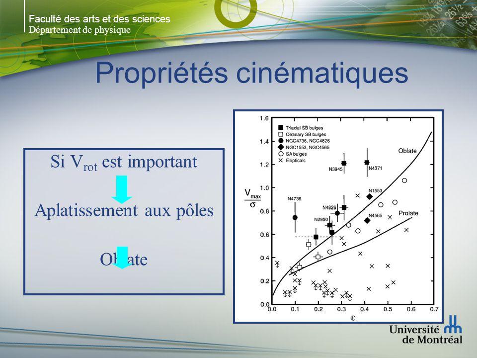 Faculté des arts et des sciences Département de physique Propriétés cinématiques Si V rot est important Aplatissement aux pôles Oblate
