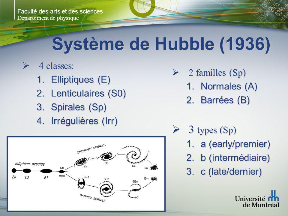 Faculté des arts et des sciences Département de physique Système de Hubble (1936) 4 classes: 4 classes: 1.Elliptiques (E) 2.Lenticulaires (S0) 3.Spirales (Sp) 4.Irrégulières (Irr) familles (Sp) 2 familles (Sp) 1.Normales (A) 2.Barrées (B) 3 types (Sp) 3 types (Sp) 1.a (early/premier) 2.b (intermédiaire) 3.c (late/dernier)