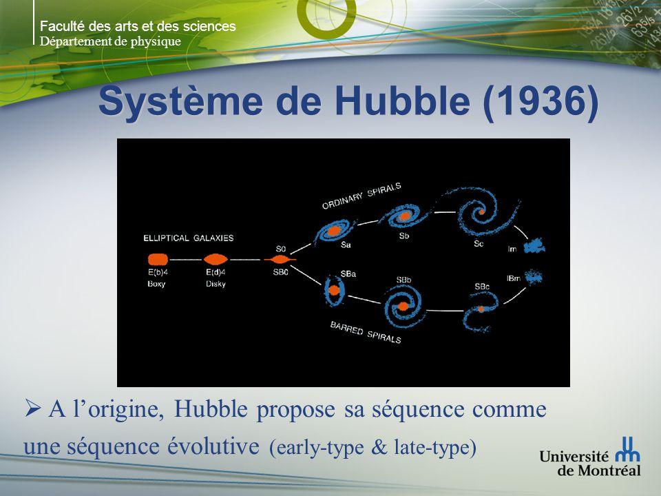 Faculté des arts et des sciences Département de physique Système de Hubble (1936) A lorigine, Hubble propose sa séquence comme une séquence évolutive (early-type & late-type)