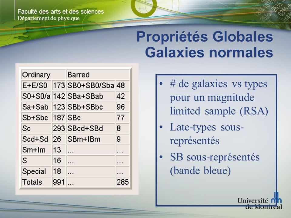 Faculté des arts et des sciences Département de physique Propriétés Globales Galaxies normales # de galaxies vs types pour un magnitude limited sample (RSA) Late-types sous- représentés SB sous-représentés (bande bleue)