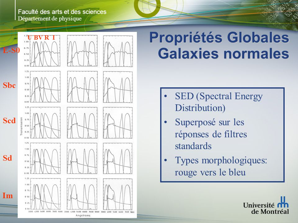 Faculté des arts et des sciences Département de physique Propriétés Globales Galaxies normales SED (Spectral Energy Distribution) Superposé sur les ré
