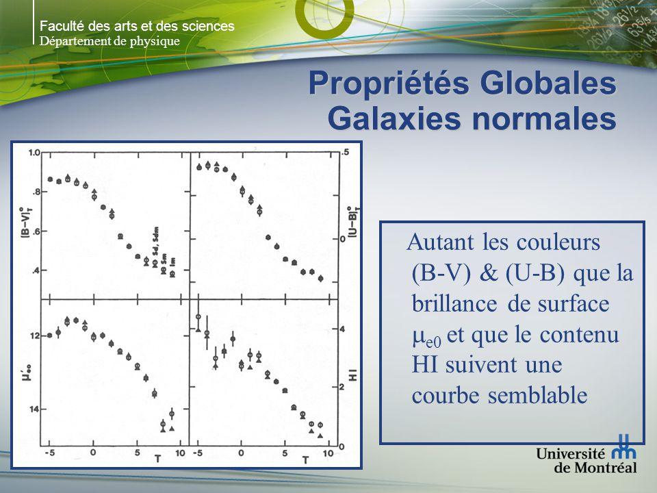 Faculté des arts et des sciences Département de physique Propriétés Globales Galaxies normales Autant les couleurs (B-V) & (U-B) que la brillance de surface e0 et que le contenu HI suivent une courbe semblable