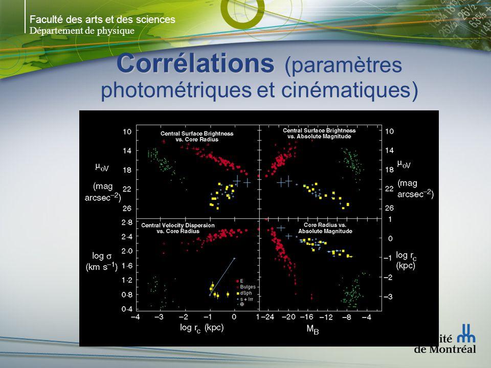 Faculté des arts et des sciences Département de physique Corrélations Corrélations (paramètres photométriques et cinématiques)