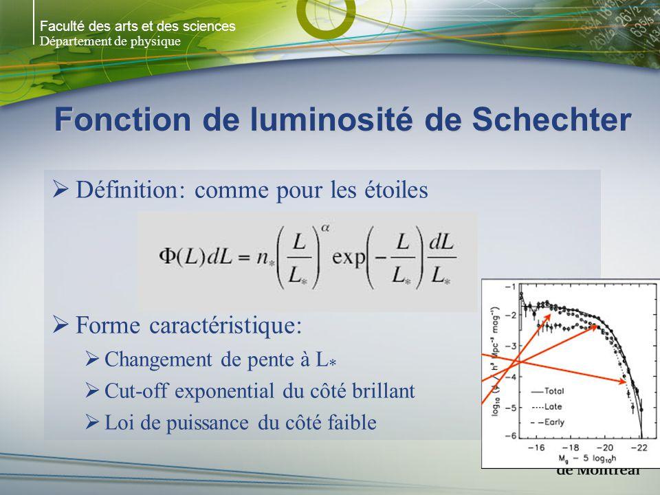 Faculté des arts et des sciences Département de physique Fonction de luminosité de Schechter Définition: comme pour les étoiles N = L) L (L) = N 0 /L * (L/L * ) e -(L/L * ) Forme caractéristique: Changement de pente à L * Cut-off exponential du côté brillant Loi de puissance du côté faible