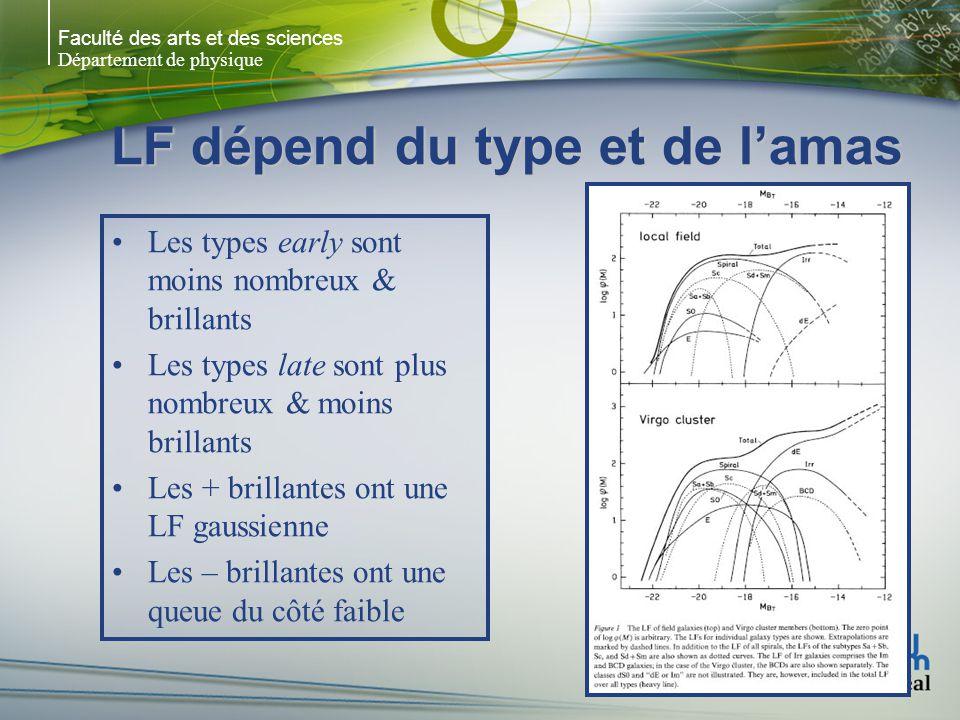 Faculté des arts et des sciences Département de physique LF dépend du type et de lamas Les types early sont moins nombreux & brillants Les types late