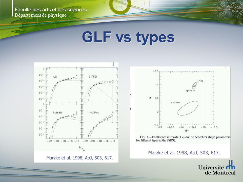 Faculté des arts et des sciences Département de physique GLF vs types