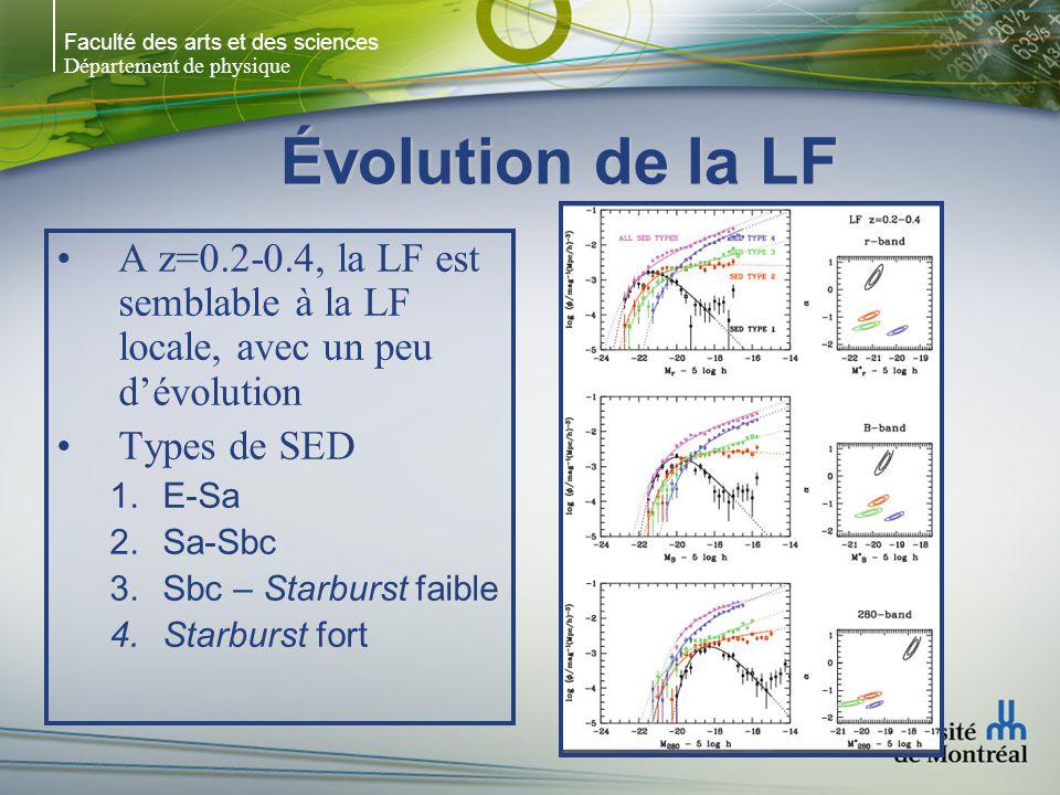 Faculté des arts et des sciences Département de physique Évolution de la LF A z=0.2-0.4, la LF est semblable à la LF locale, avec un peu dévolution Types de SED 1.E-Sa 2.Sa-Sbc 3.Sbc – Starburst faible 4.Starburst fort