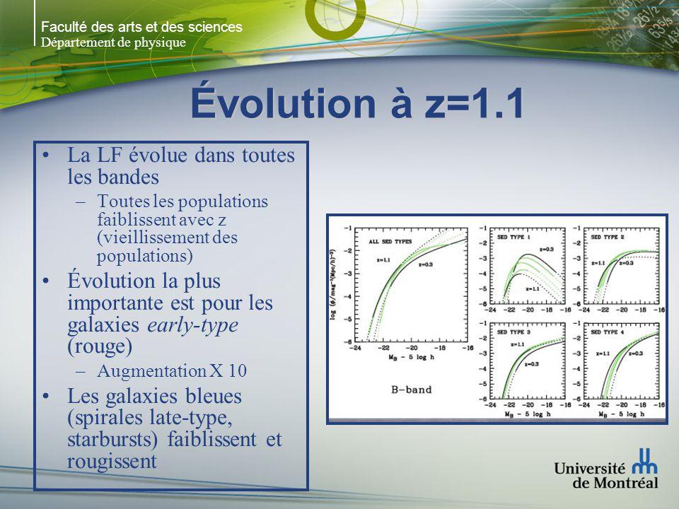 Faculté des arts et des sciences Département de physique Évolution à z=1.1 La LF évolue dans toutes les bandes –Toutes les populations faiblissent avec z (vieillissement des populations) Évolution la plus importante est pour les galaxies early-type (rouge) –Augmentation X 10 Les galaxies bleues (spirales late-type, starbursts) faiblissent et rougissent