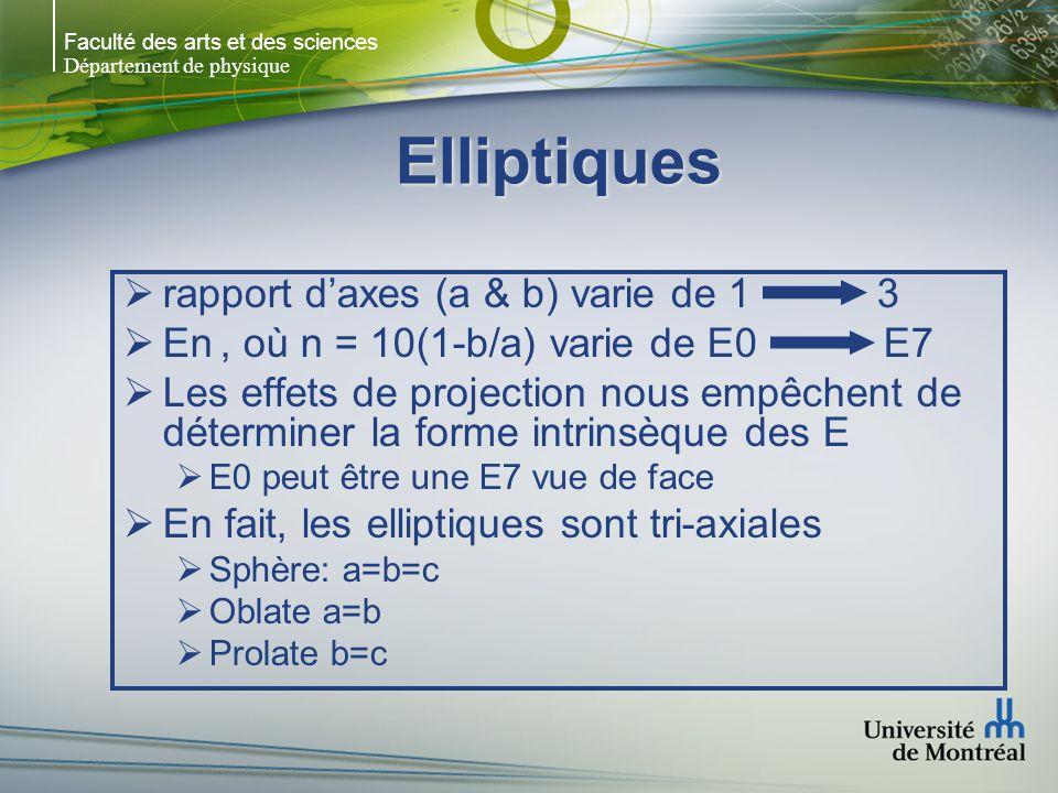 Faculté des arts et des sciences Département de physique Elliptiques rapport daxes (a & b) varie de 1 3 En, où n = 10(1-b/a) varie de E0 E7 Les effets