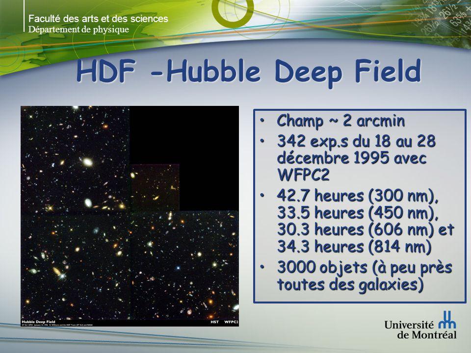 Faculté des arts et des sciences Département de physique HDF -Hubble Deep Field Champ ~ 2 arcminChamp ~ 2 arcmin 342 exp.s du 18 au 28 décembre 1995 avec WFPC2342 exp.s du 18 au 28 décembre 1995 avec WFPC2 42.7 heures (300 nm), 33.5 heures (450 nm), 30.3 heures (606 nm) et 34.3 heures (814 nm)42.7 heures (300 nm), 33.5 heures (450 nm), 30.3 heures (606 nm) et 34.3 heures (814 nm) 3000 objets (à peu près toutes des galaxies)3000 objets (à peu près toutes des galaxies)