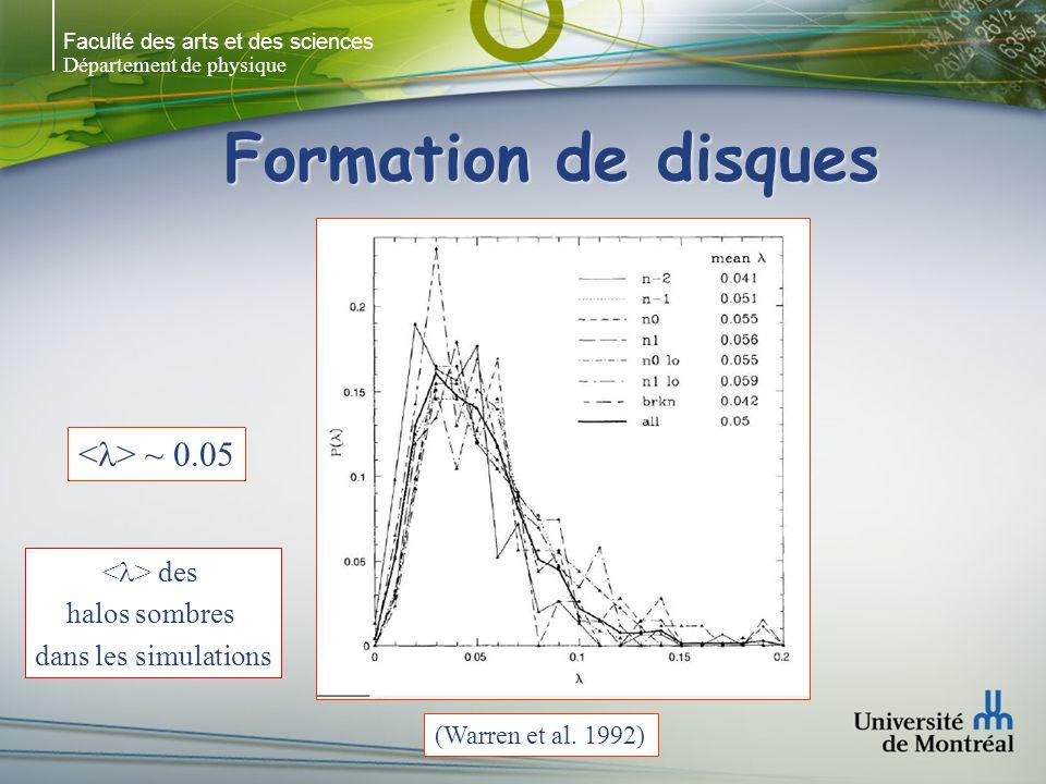 Faculté des arts et des sciences Département de physique Formation de disques (Warren et al. 1992) ~ 0.05 des halos sombres dans les simulations
