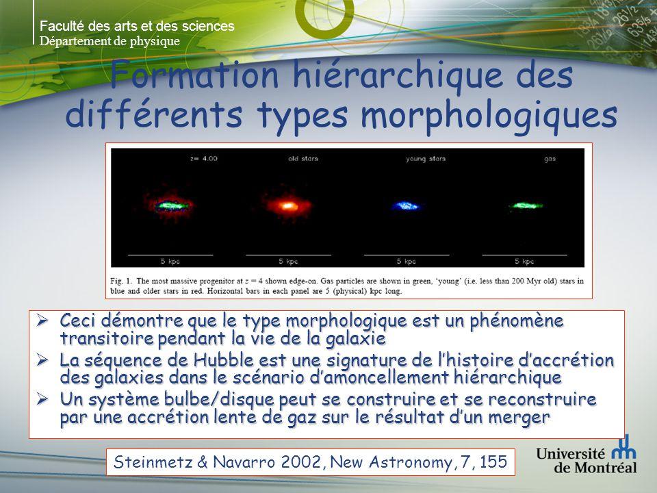 Faculté des arts et des sciences Département de physique Formation hiérarchique des différents types morphologiques Ceci démontre que le type morphologique est un phénomène transitoire pendant la vie de la galaxie Ceci démontre que le type morphologique est un phénomène transitoire pendant la vie de la galaxie La séquence de Hubble est une signature de lhistoire daccrétion des galaxies dans le scénario damoncellement hiérarchique La séquence de Hubble est une signature de lhistoire daccrétion des galaxies dans le scénario damoncellement hiérarchique Un système bulbe/disque peut se construire et se reconstruire par une accrétion lente de gaz sur le résultat dun merger Un système bulbe/disque peut se construire et se reconstruire par une accrétion lente de gaz sur le résultat dun merger Steinmetz & Navarro 2002, New Astronomy, 7, 155