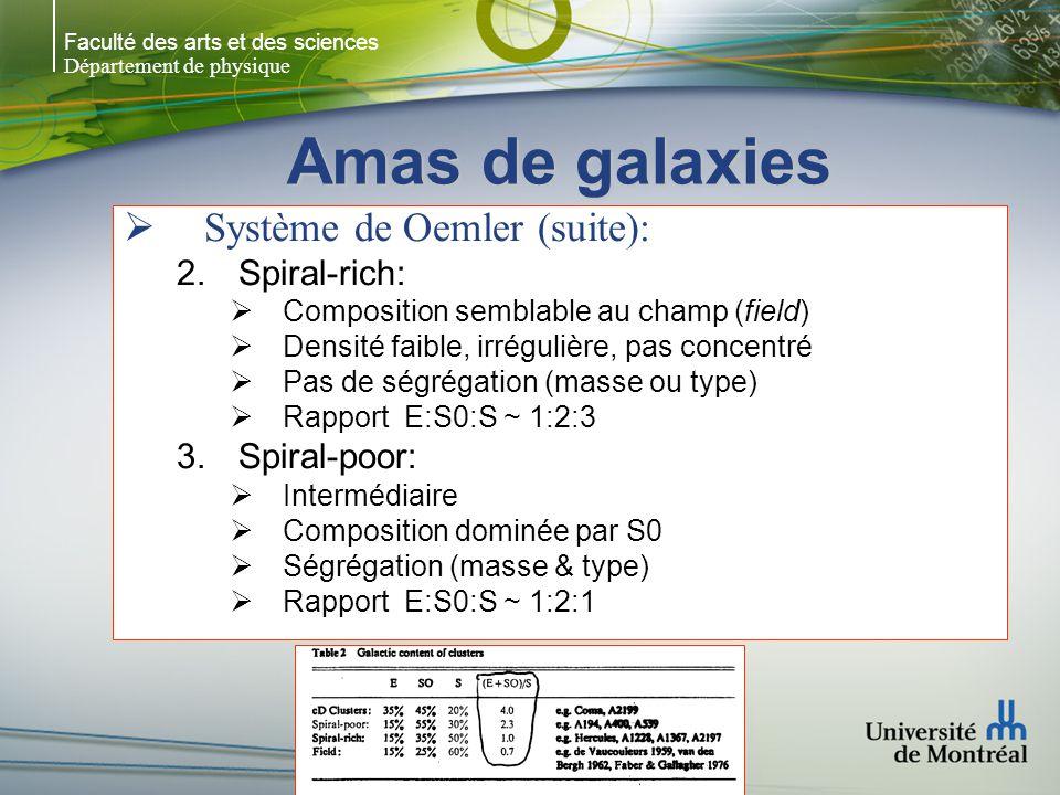 Faculté des arts et des sciences Département de physique Amas de galaxies Système de Oemler (suite): 2.Spiral-rich: Composition semblable au champ (field) Densité faible, irrégulière, pas concentré Pas de ségrégation (masse ou type) Rapport E:S0:S ~ 1:2:3 3.Spiral-poor: Intermédiaire Composition dominée par S0 Ségrégation (masse & type) Rapport E:S0:S ~ 1:2:1