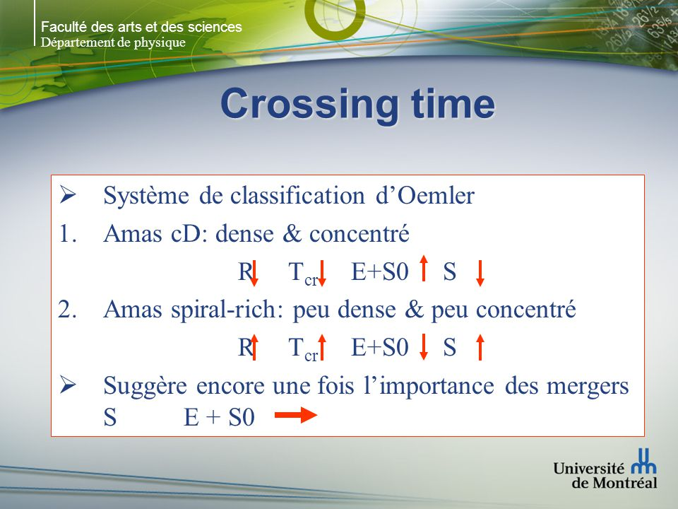 Faculté des arts et des sciences Département de physique Crossing time Système de classification dOemler Amas cD: dense & concentré R T cr E+S0 S Amas