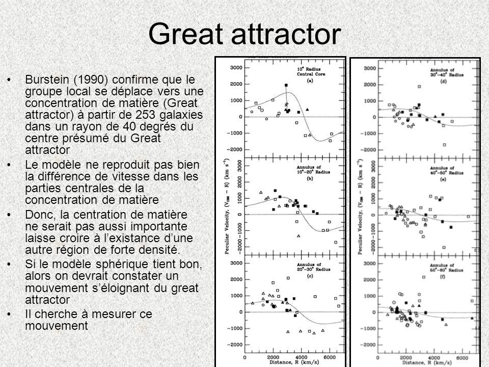 Great attractor Burstein (1990) confirme que le groupe local se déplace vers une concentration de matière (Great attractor) à partir de 253 galaxies d