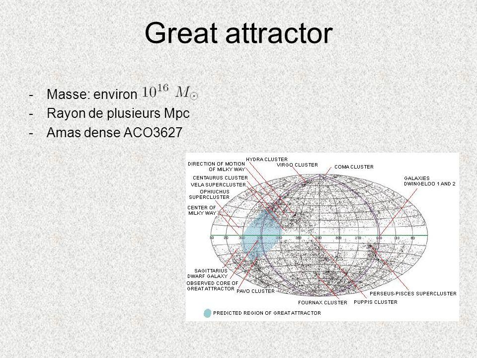 Great attractor -Masse: environ -Rayon de plusieurs Mpc -Amas dense ACO3627