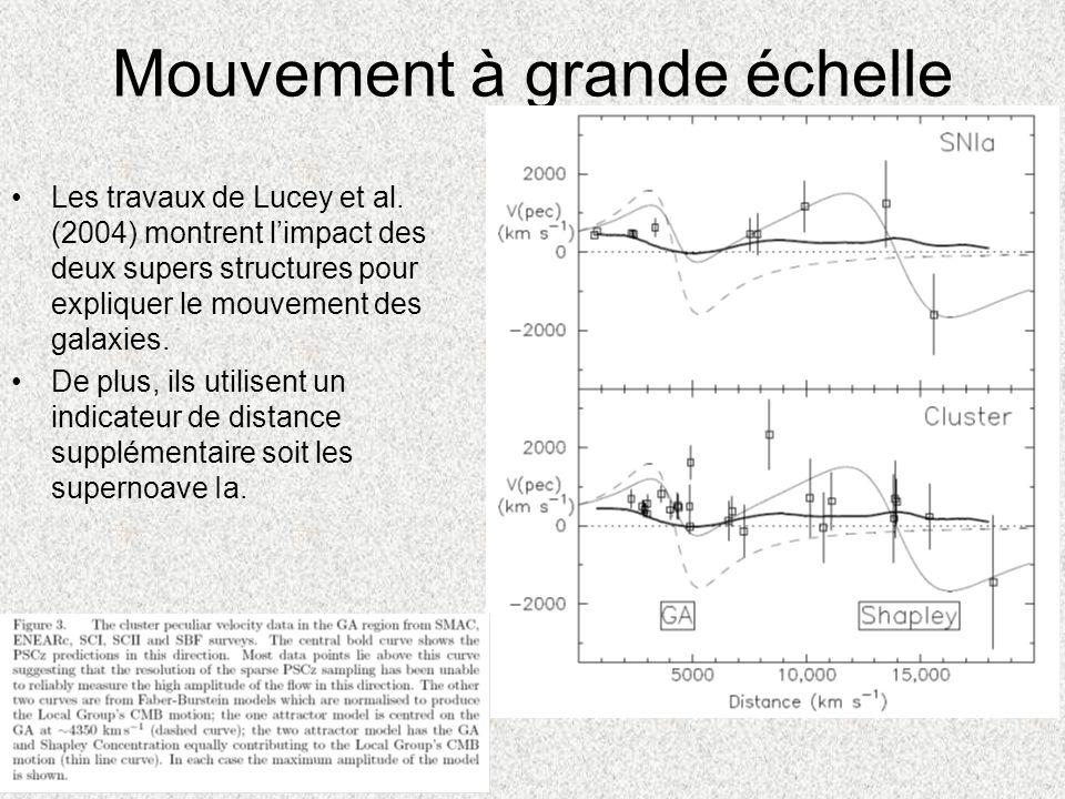 Mouvement à grande échelle Les travaux de Lucey et al. (2004) montrent limpact des deux supers structures pour expliquer le mouvement des galaxies. De