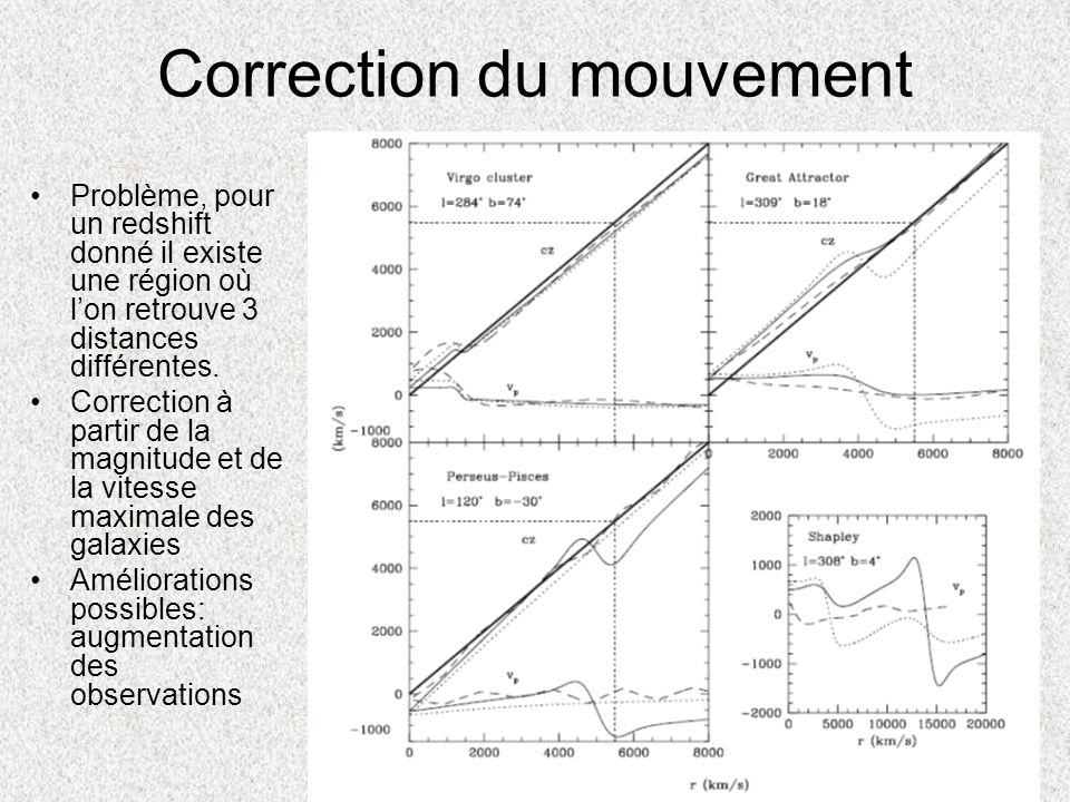 Correction du mouvement Problème, pour un redshift donné il existe une région où lon retrouve 3 distances différentes. Correction à partir de la magni