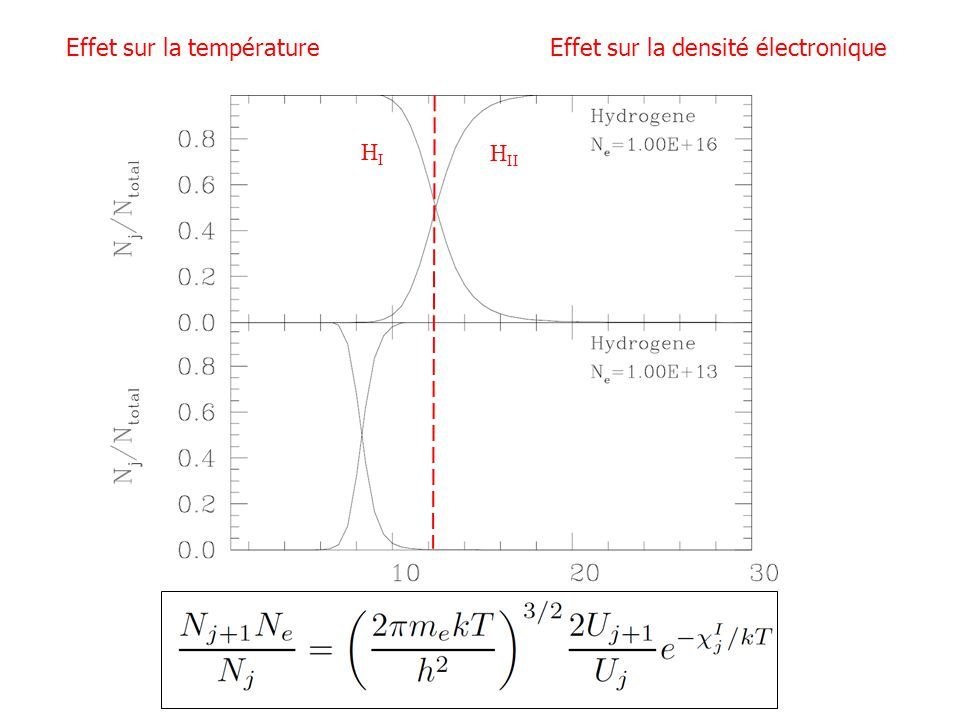 HIHI H II Effet sur la températureEffet sur la densité électronique