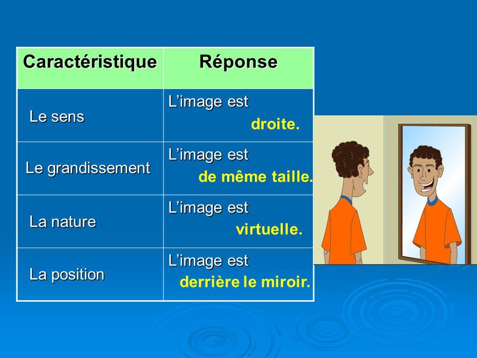 CaractéristiqueRéponse Limage est Le grandissement Le sens La nature La position droite. de même taille. virtuelle. derrière le miroir.