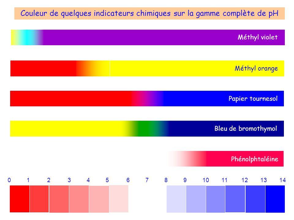 0 1 2 3 4 5 6 7 8 9 10 11 12 13 14 Couleur de quelques indicateurs chimiques sur la gamme complète de pH Bleu de bromothymol Phénolphtaléine Méthyl vi