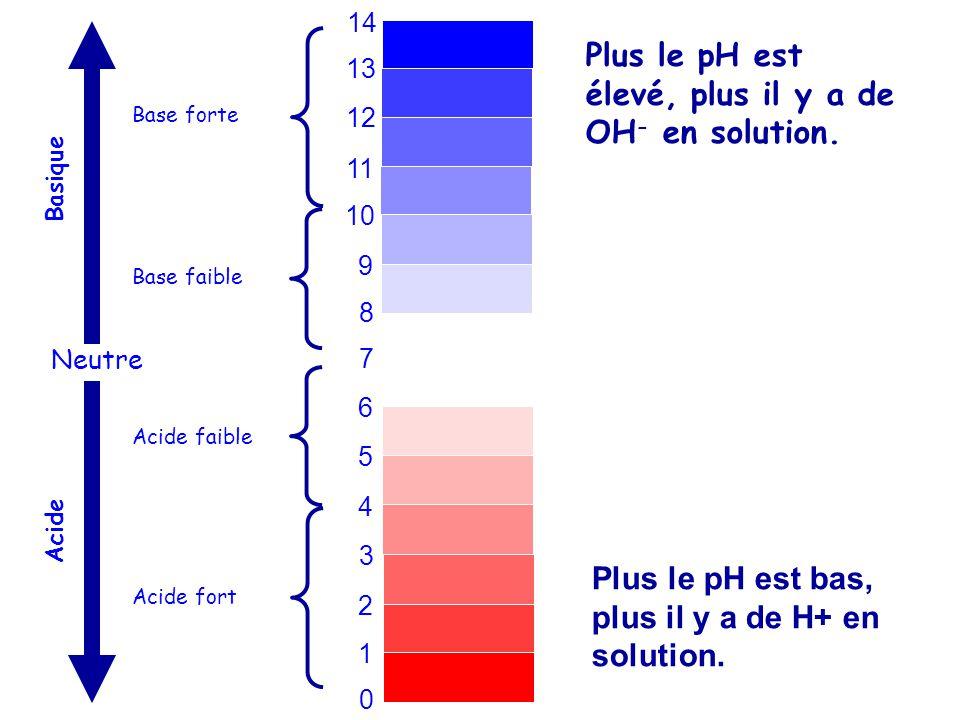 0 1 2 3 4 5 6 7 8 9 10 11 12 13 14 Neutre Basique Acide Base forte Base faible Acide faible Acide fort Plus le pH est élevé, plus il y a de OH - en so